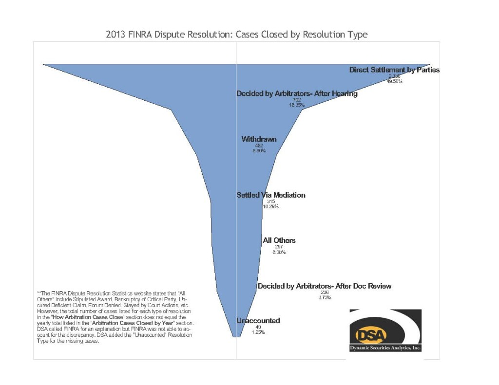 Finra Funnel 2013 with footnote jpeg