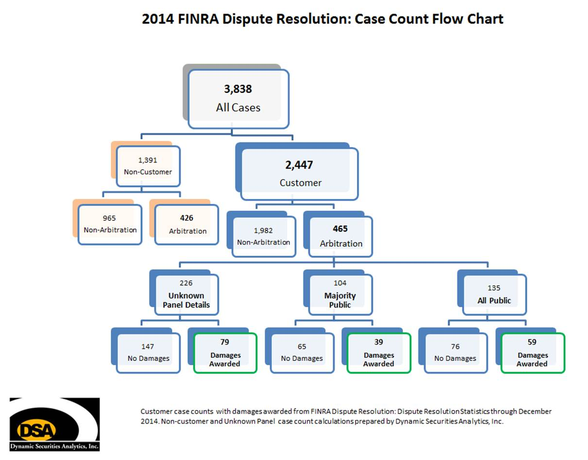 2014 Finra Dispute Resolution Case Count Flow Chart_complete