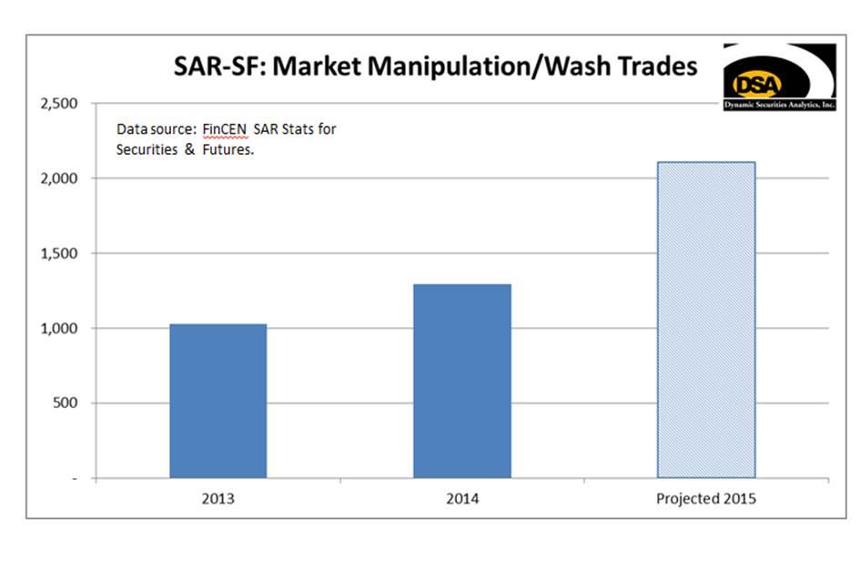 Market Manipulation bar chart