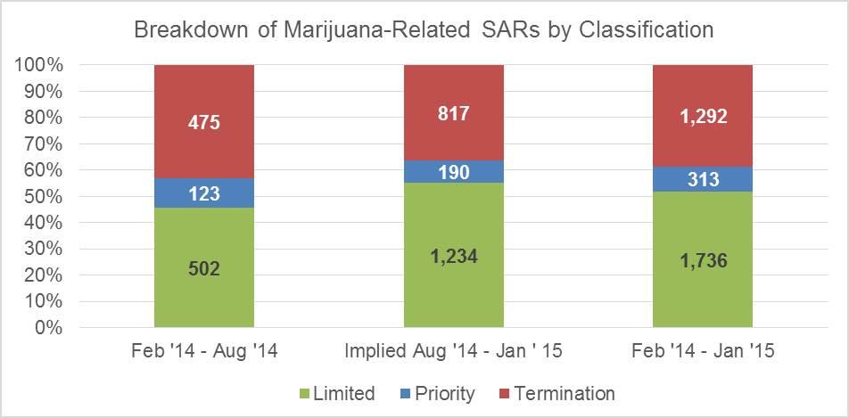 SAR Type Bar Chart