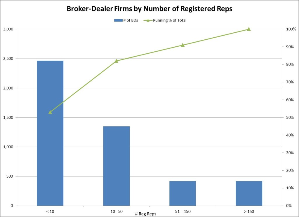 BD Reg Rep Count Chart