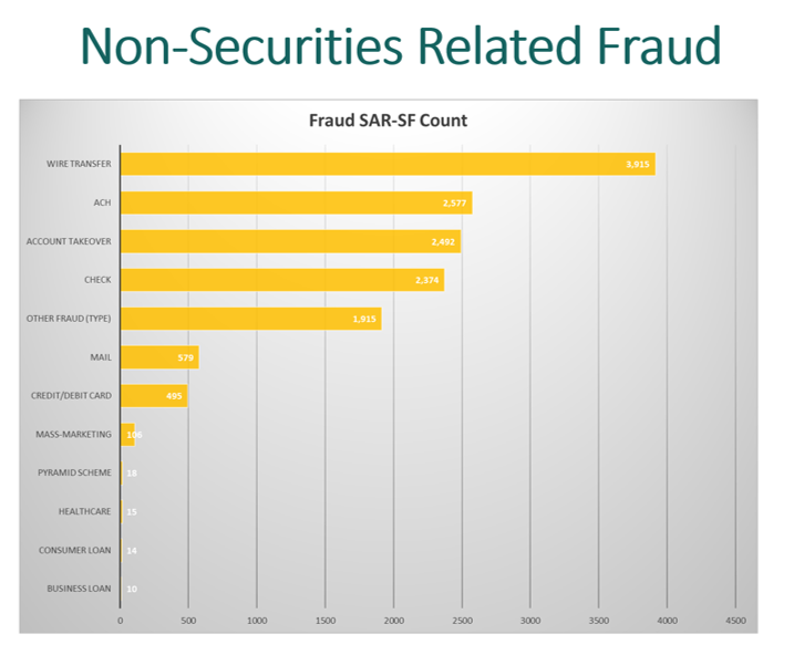 securities fraud The securities and financial fraud unit (sff) focuses on the prosecution of complex and sophisticated securities, commodities, and other financial fraud cases working closely with regulatory partners at the sec, cftc, and other agencies, sff has tackled some of the largest frauds in the financial services industry and a wide mix of.