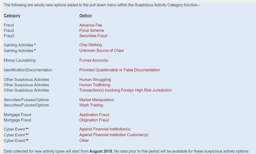 New SAR Options List
