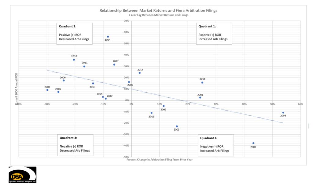 Arb Filing Trend Line