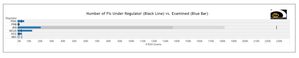 FIs Under Regulator vs. Examined