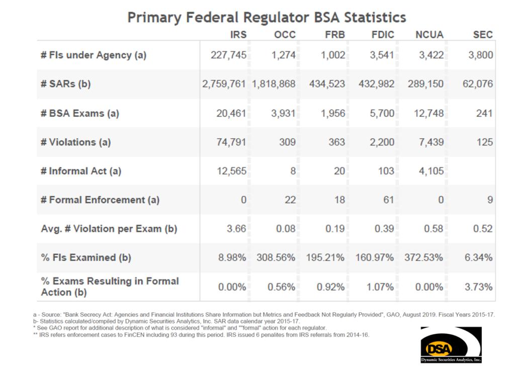 BSA Statistics Table