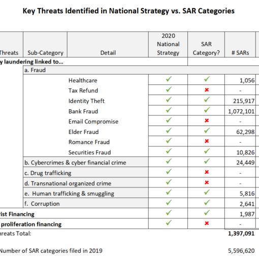 Key Threat v SAR Category