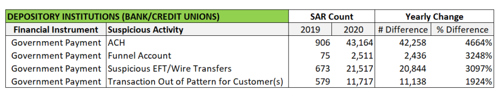 Government Payments used in a variety of schemes. SARs & COVID-19.