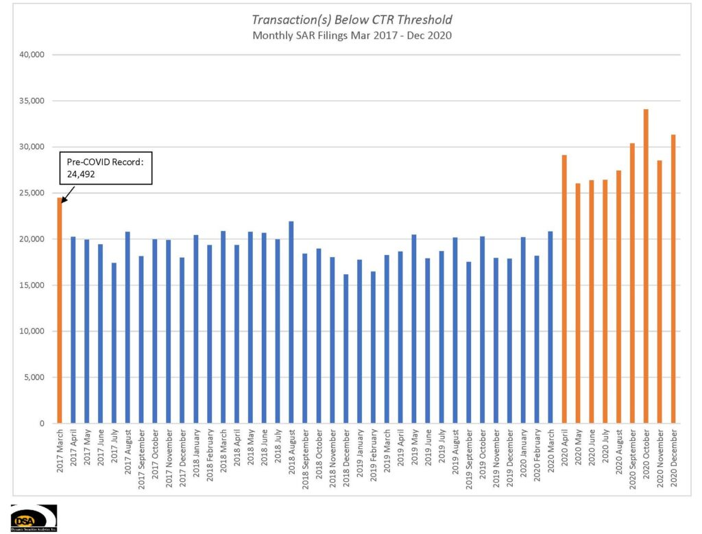 SARs for Transactions Below CTR Threshold, pre-Covid record